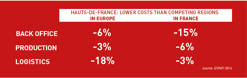 Lower cost than in europe