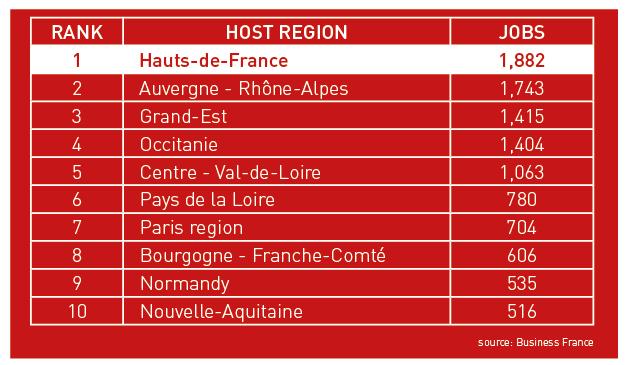 Host investment region ranking