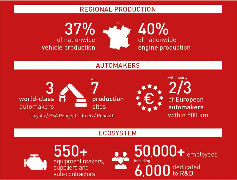 REgional automotive sector