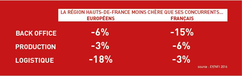 coûts salariaux des opérateurs qualifiés en Hauts-de-France