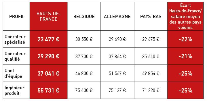 Tableau des écarts de salaire entre les Hauts-de- France et ses voisins européens.