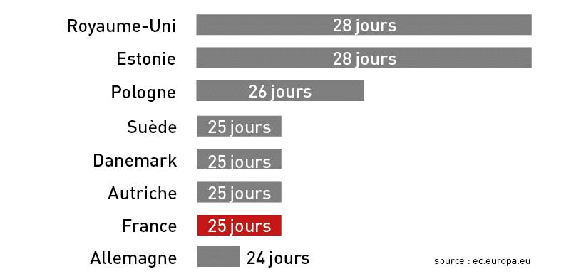 Répartition des jours de congés eu Europe